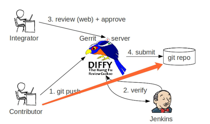 Gerrit一种免费的开放源代码的代码审查软件